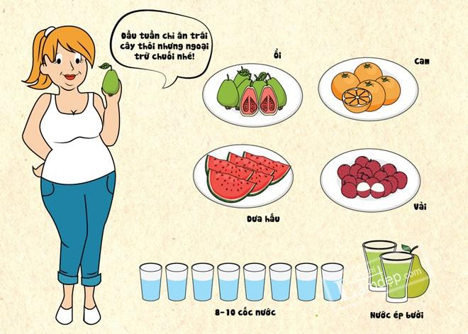Image result for Chế độ ăn để giảm cân